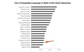 Use-of-inequality-in-state-of-the-union-speeches.jpg
