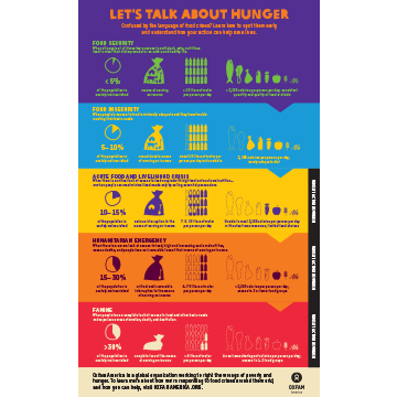 general_hunger_food_security_infographic